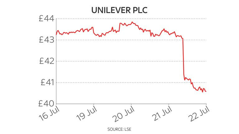Magnum Pot maker Unilever says costs have skyrocketed – and is already pushing prices up |  Economic news