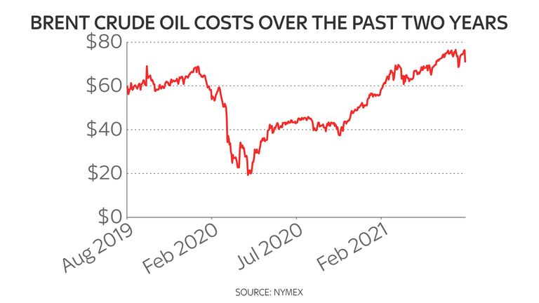 A surge in oil prices since last autumn has been a key driver of inflation globally