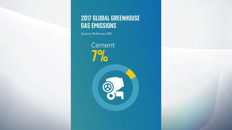 The production of cement accounts for around 7% of global carbon emissions