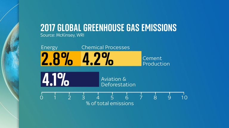 Cement production is responsible for more emissions than aviation and deforestation combined