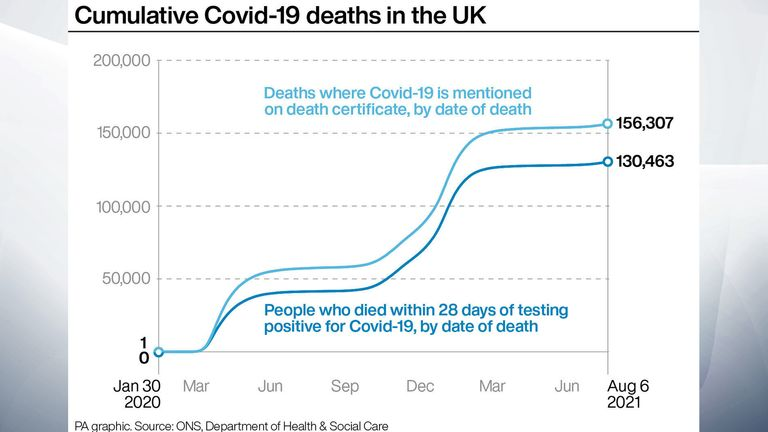 Deaths with COVID-19 mentioned on the death certificate have increased in recent months