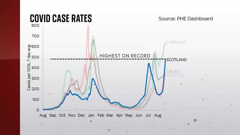 COVID case rates