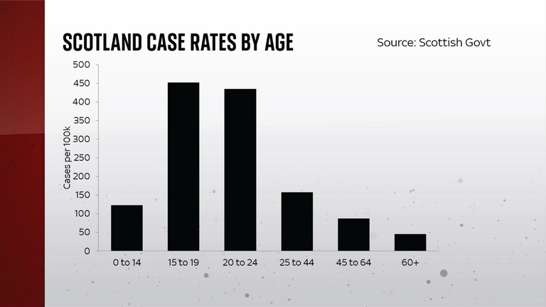 Scottish case rates by age