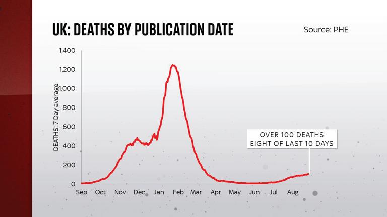 UK deaths  by publication date