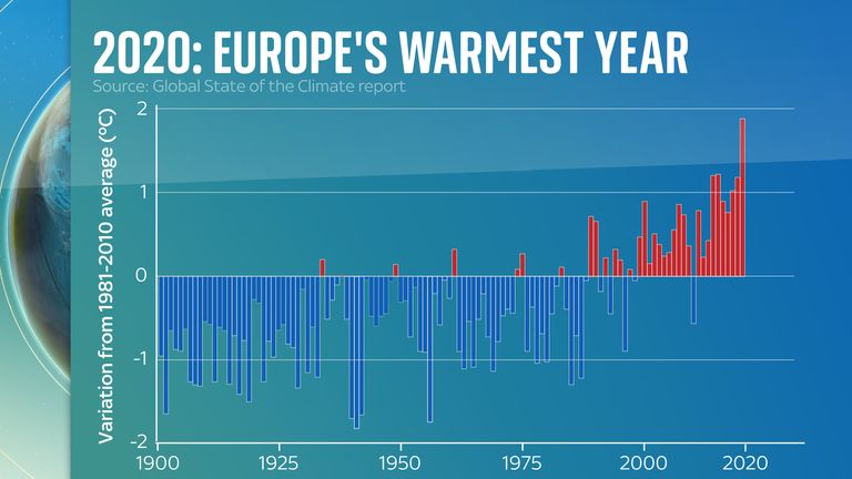 Temperatures in Europe hit 1.9 °C above the long-term average of 1981-2010