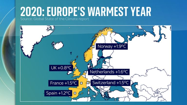 Temperatures in different parts of Europe soared above the long term average