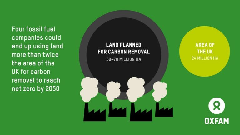 Net zero targets of Shell, BP, Total and ENI could require an land twice the area of the UK, Oxfam analysis finds. Pic: Oxfam