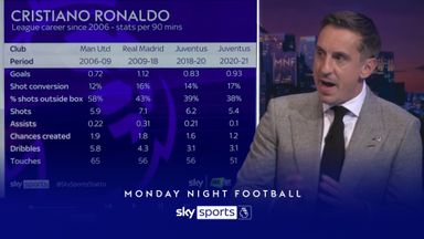 How Ronaldo has changed: The stats