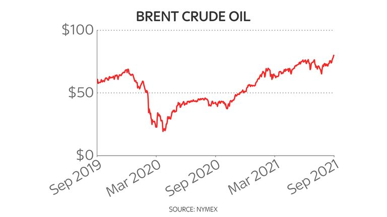 Brent crude two-year price chart as it hits $80 28/9/21