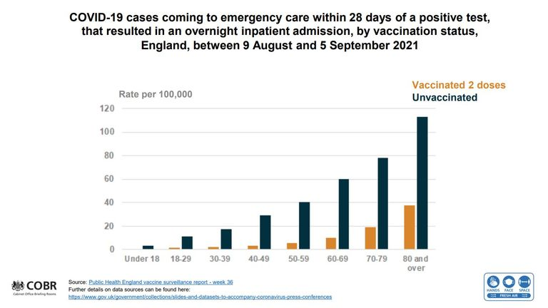 slide from Downing St COVID news conference 14 Sept 2021