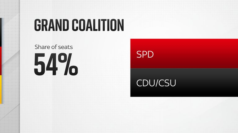 Grand coalition