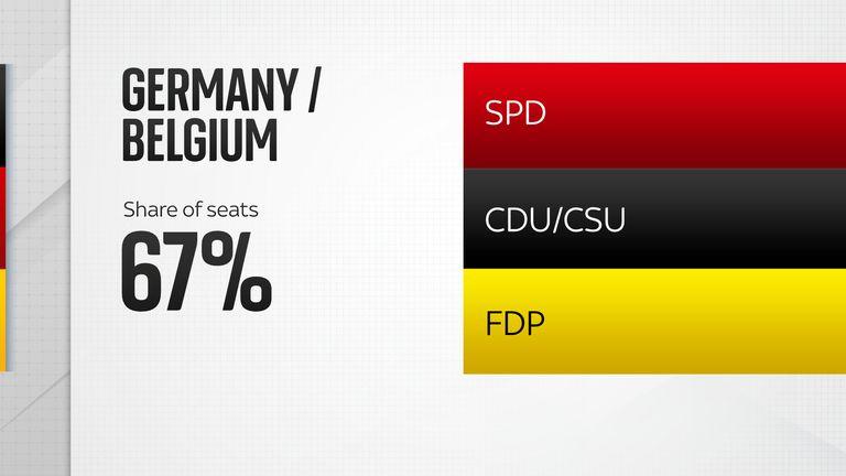 Germany/Belgium