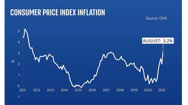 Inflation analysis
