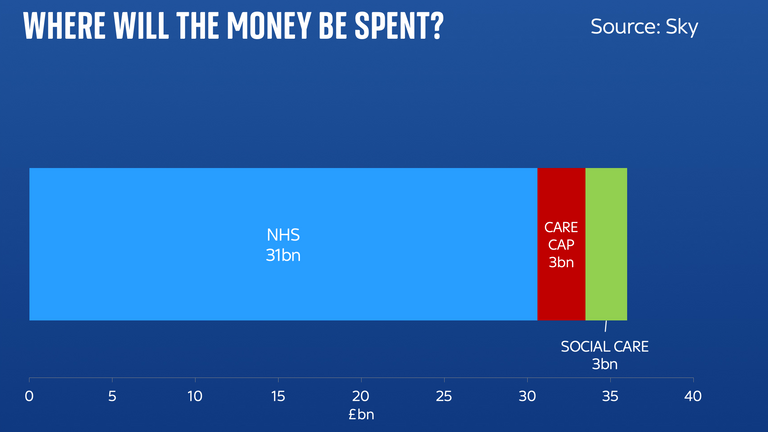 The majority of the money raised from the national insurance increase will be spent on the NHS
