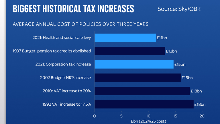 The health and social care levy is one of the biggest tax increases in recent years