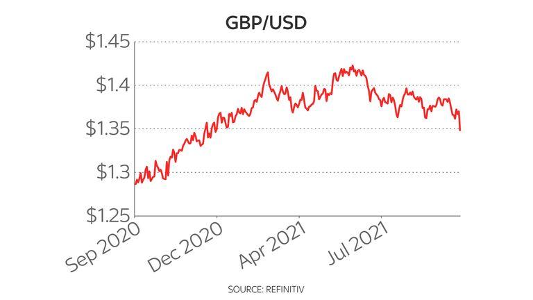 Pound-dollar one-year chart 29/9/21