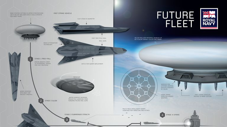In one design, drones launch from a base station in the stratosphere. Pic: Royal Navy