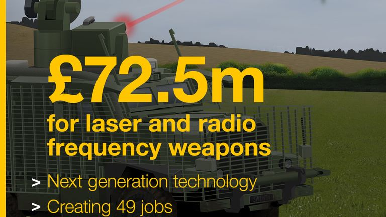 The UK is committing £72.5m to laser and radio frequency weapons