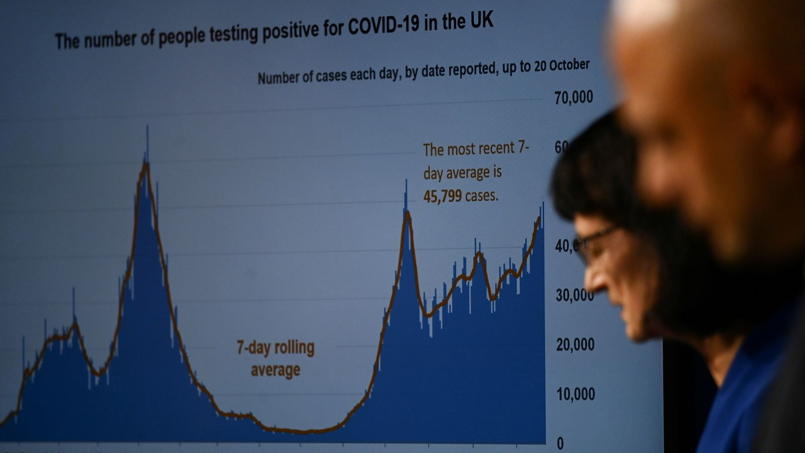 COVID-19: Govt attacked for refusing to move to Plan B, as doctors warn action is needed now