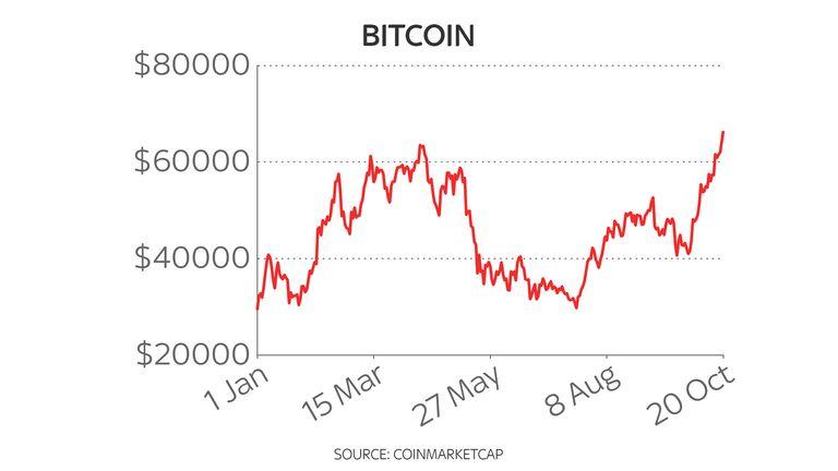 Bitcoin year-to-date price chart 20/10/21