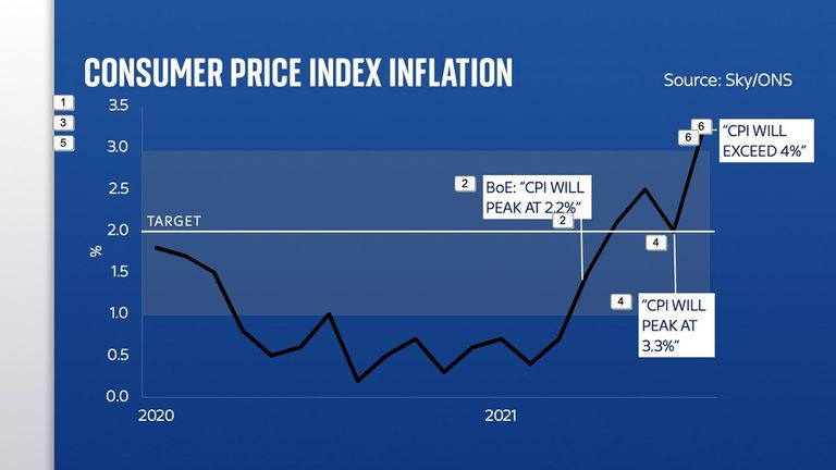 Consumer Price Index Inflation