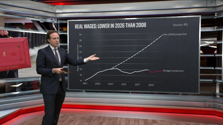 Workers could find that any wage growth is overtaken by inflation and tax increases.