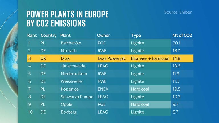 Sources: EUETS portal (2021), Drax Annual Report 2020 (2021) via Ember. Note: When taking into account full life-cycle emissions, biomass is considered to be carbon neutrail at the point of combustion by the EUETS