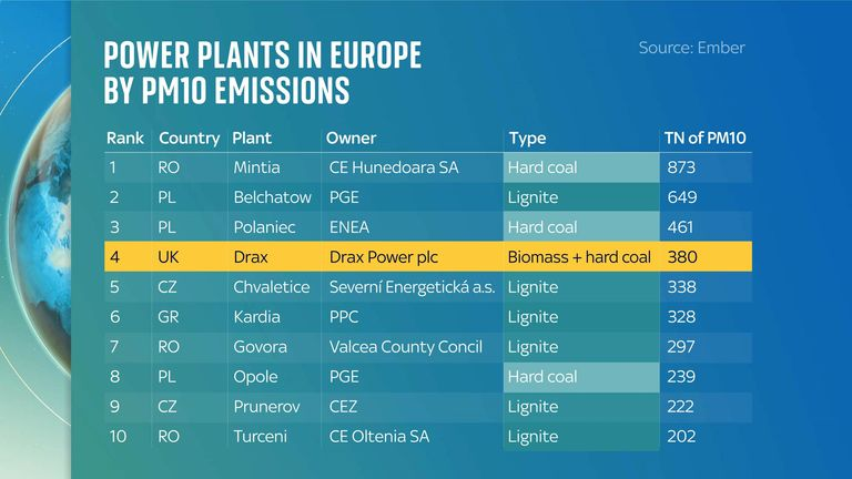 Drax is the forth highest emitter of the pollutant PM10. Source: Europe Beyond Coal Database (2021), via Ember. Note: These figures are for 2019.