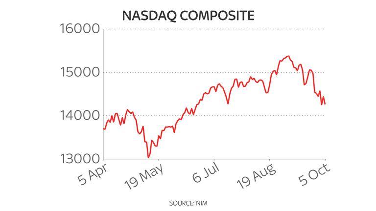Nasdaq six-month chart 6/10/21