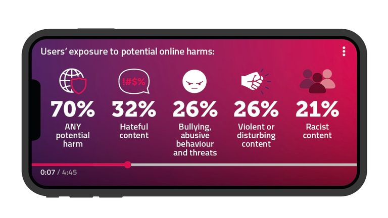Ofcom says most people using video platforms have experienced harm