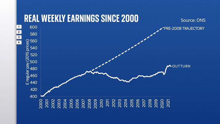 Real Weekly Earnings Since 2000