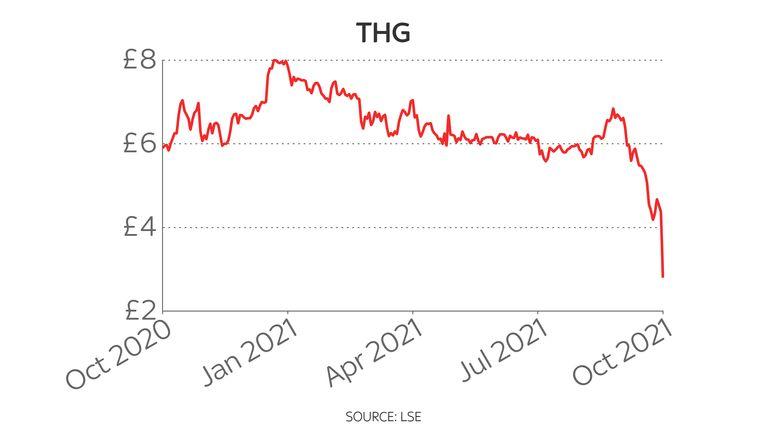 THG one-year share price chart 13/10/21